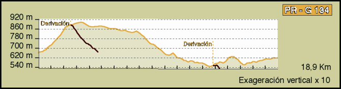 Trail elevation profile
